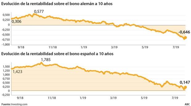 Evolución de la rentabilidad del bono alemán y español a diez años
