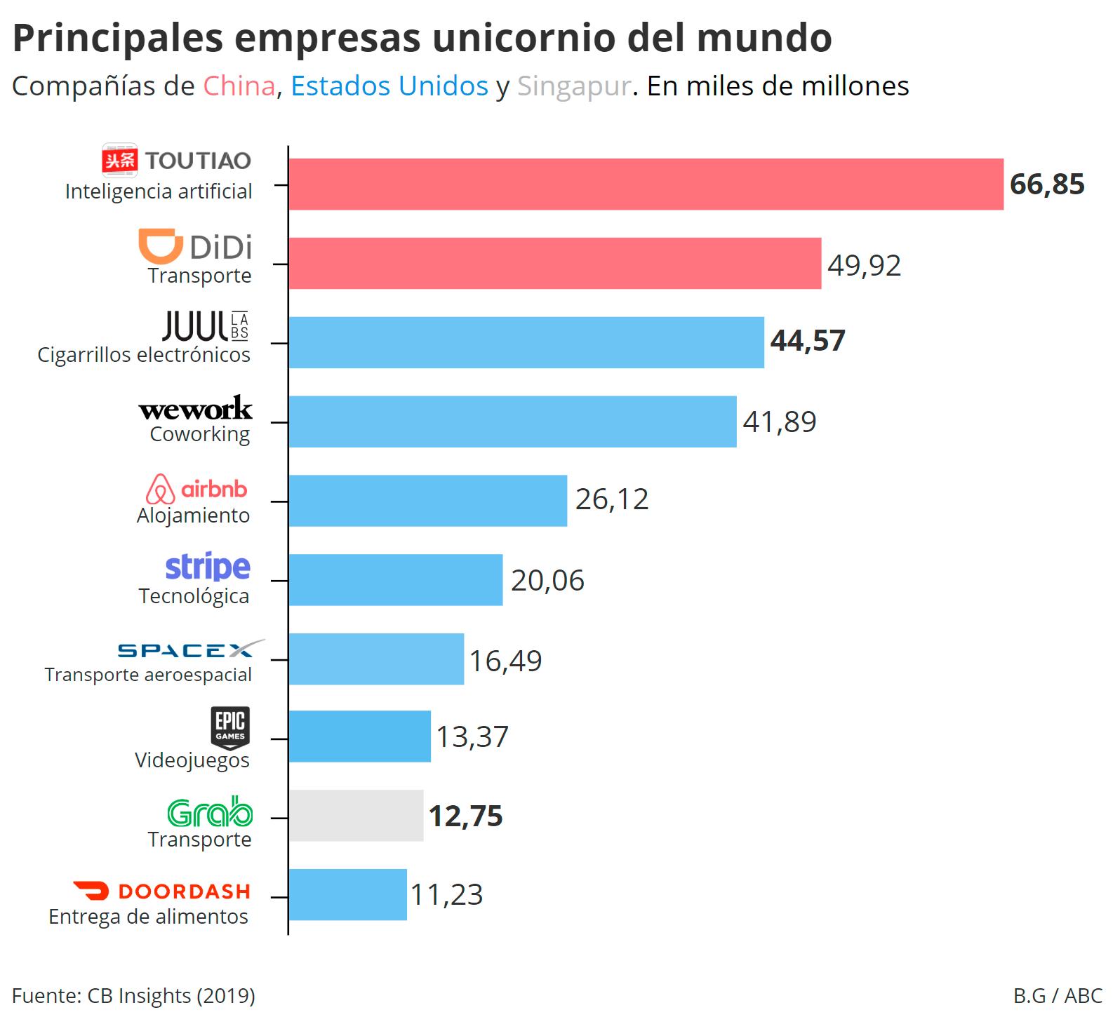 Las diez compañías privadas con un valor superior a un billón de euros