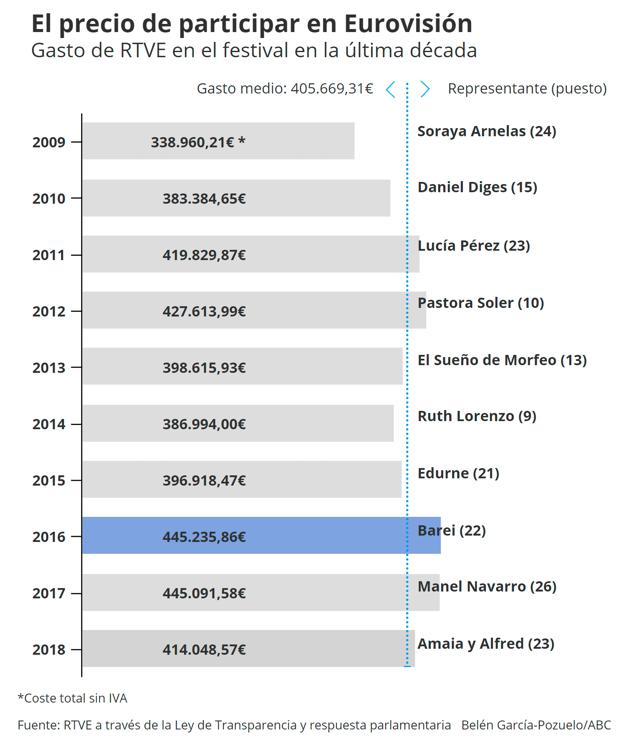 Relación de gastos y puestos obtenidos por los diferentes representantes españoles de los últimos diez años