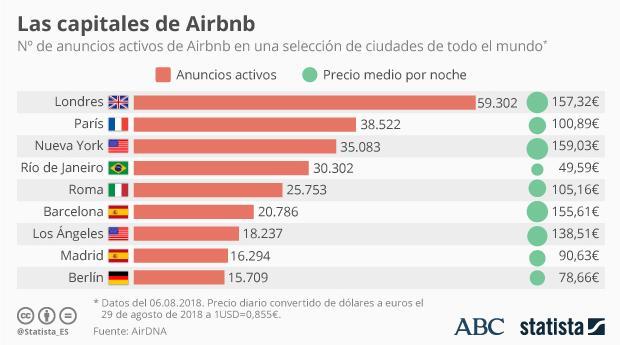 Estas son nueve de las ciudades con más anuncios de viviendas en Airbnb. En la lista completa de las doce primeras ciudades figuran también Moscú (30.601 viviendas), Sidney (21.216) y Melbourne (19.031)